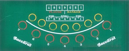 BACCARA Casino-Layout